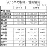 2016年の製紙・古紙需給