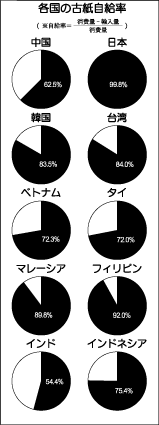 各国の古紙自給率