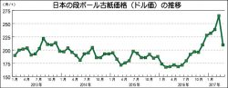 日本の段ボール古紙価格(ドル値)の推移