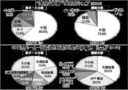 日本の古紙輸出先別のシェア