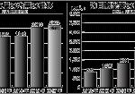 家庭紙市場の内需の推移