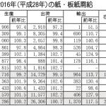 2016年(平成28年)の紙・板紙需給