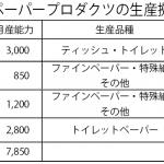 日清紡ペーパープロダクツの生産拠点の概要