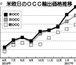 北欧日のOCC輸出価格推移