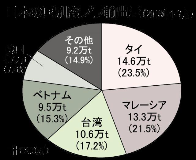 【日本の廃プラ輸出】1-7月は約3割減少中国向けは96%減